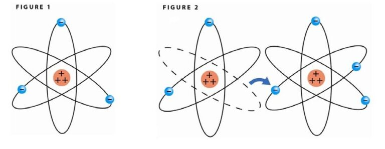 هسته اتم و بار الکتریکی