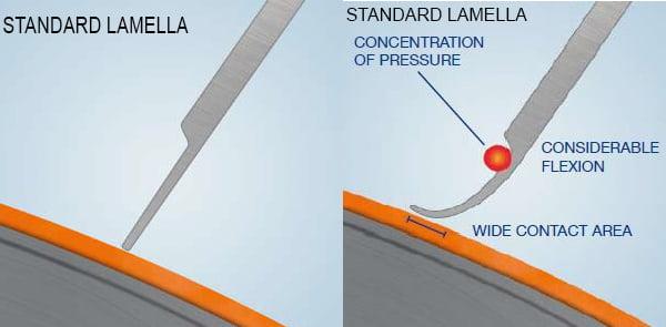 لاملا استاندارد-SC Lamella